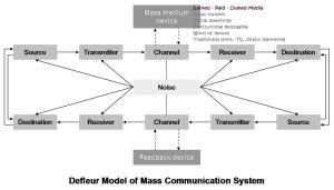 defleur model of communications